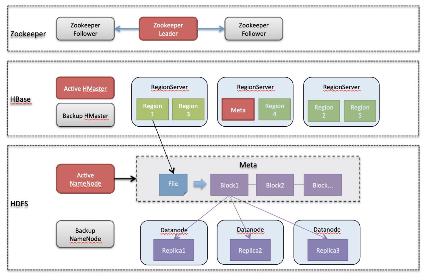 阿里云HBase推出普惠性高可用服务,独家支持用户的自建、混合云环境集群