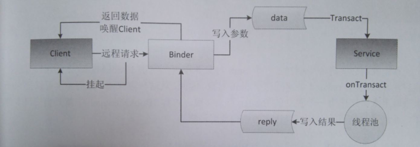 Android Binder通信