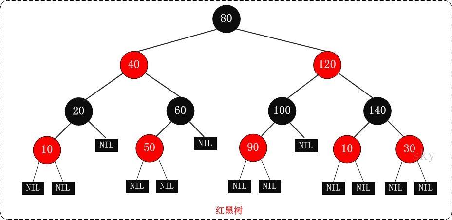红黑树详解