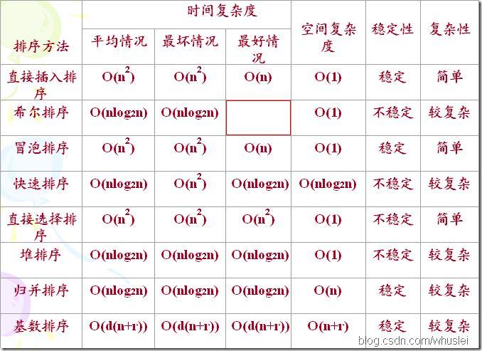 排序算法(常见排序算法小结)