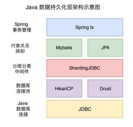 Java 数据持久化系列之JDBC
