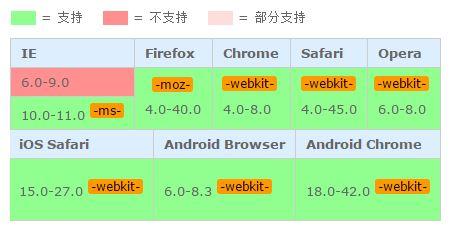 css3中user-select的用法详解
