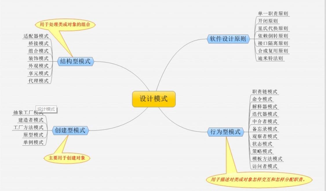 软考架构师(9)——设计模式