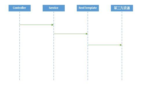 Hystrix在项目中的使用(一)-注解方式
