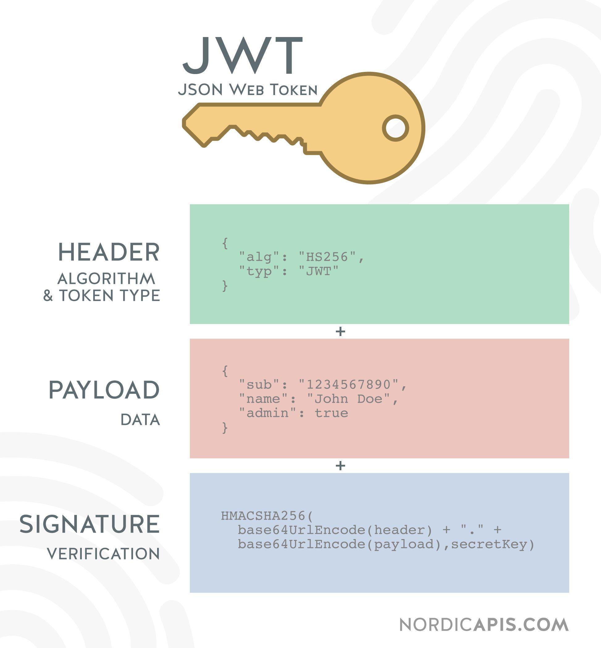 【译】如何为应用程序选择 JOSE / JWT 加密算法