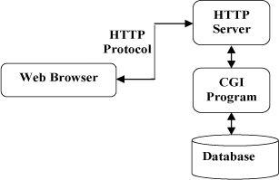 HTTP协议简介