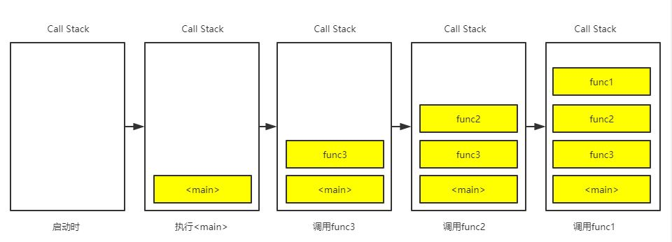 深入理解Javascript之Callstack&EventLoop