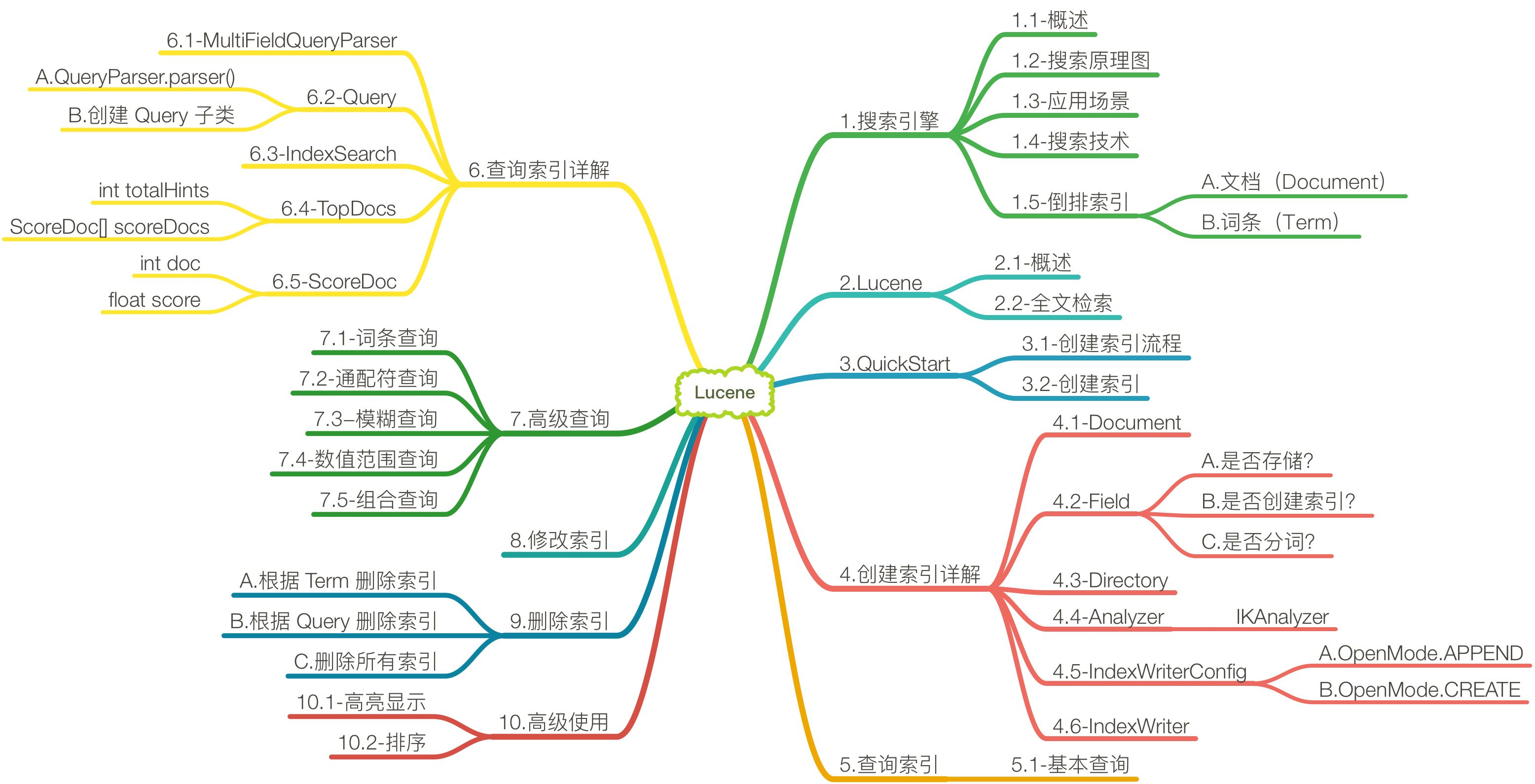 Java大数据开发(一)- 搜索引擎 Lucene