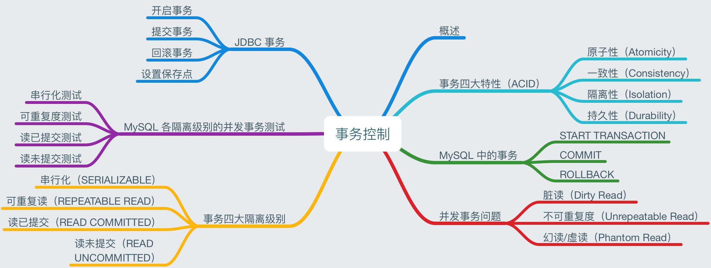 JDBC 基础(下)事务控制
