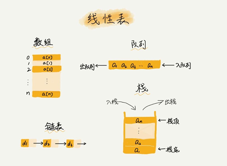 为什么很多编程语言中的数组都从0开始编号?——你真的了解数组吗?