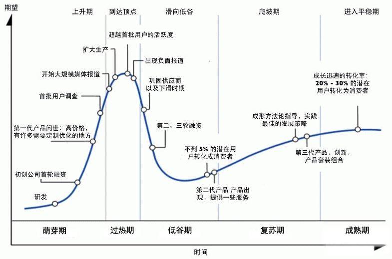 2017 02/26 hype曲线看爆款趋势,关于数字化艺术的公平