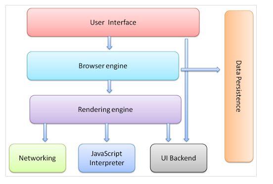 浏览器渲染机制