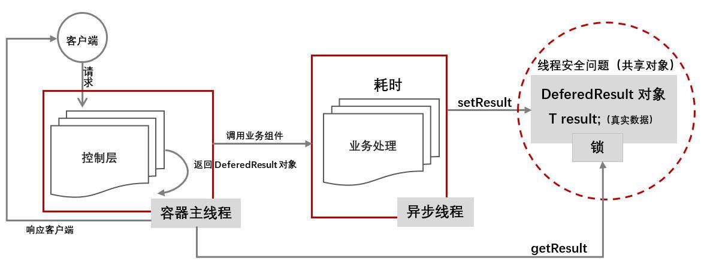 Spring MVC异步处理-DeferedResult使用