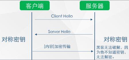 HTTPS协议的实现原理