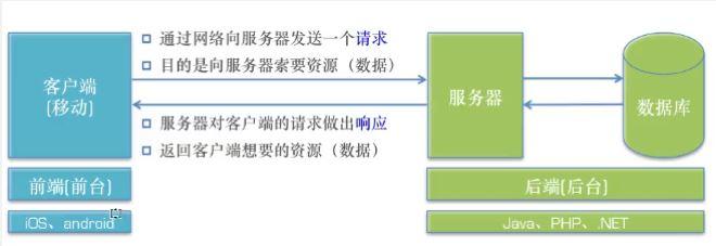 IP、子网掩码、缺省网关/默认网关、DNS、服务器、端口的总结