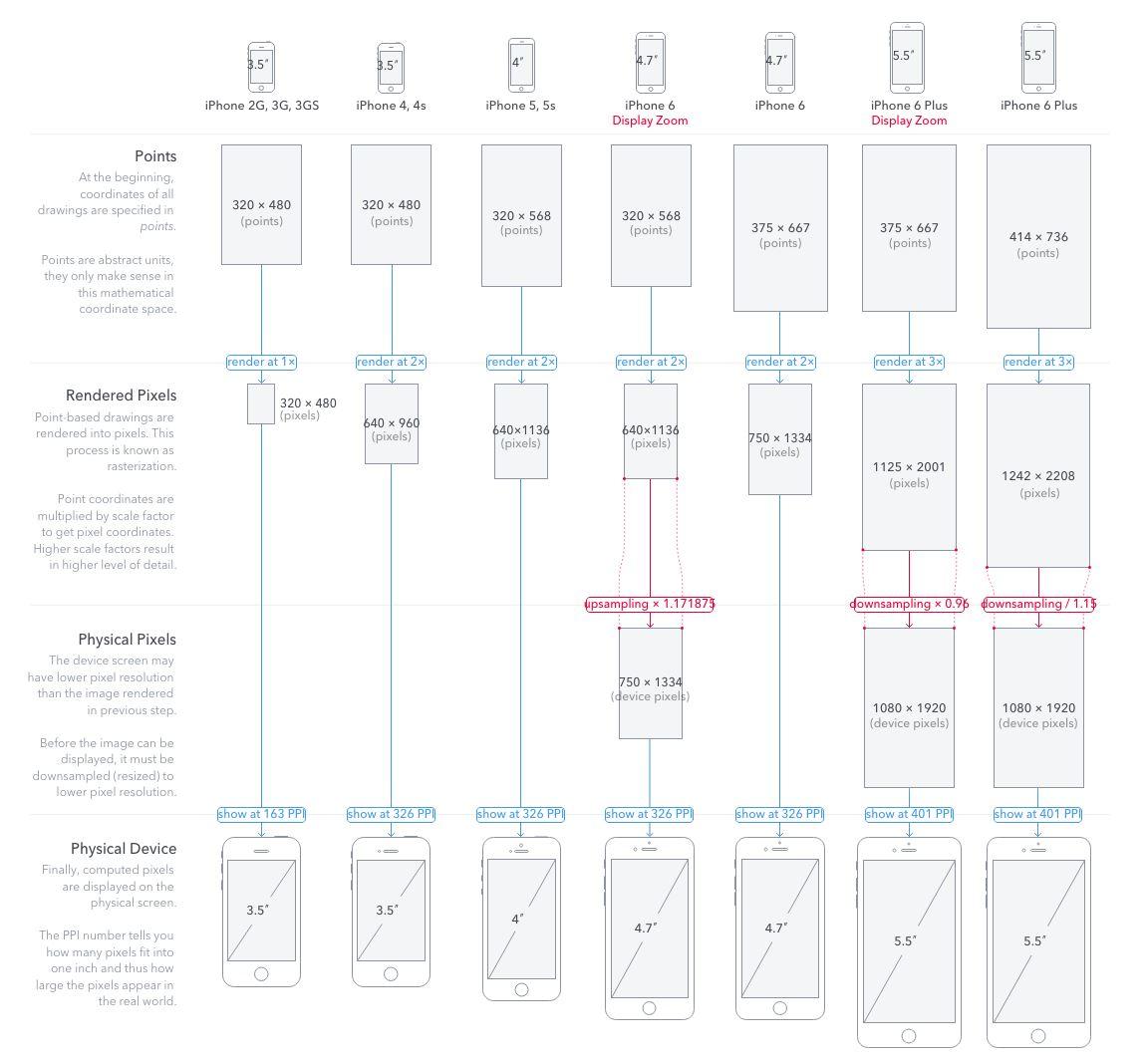 [Geekband]iOS应用开发实战 - UIImage 笔记