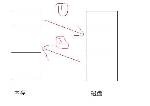 操作系统简明-5.1页表 干货整理