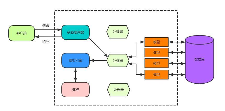 Go Web 编程之 模板(一)