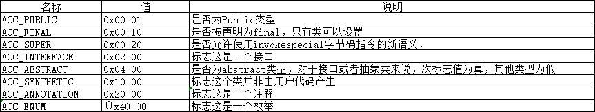 JAVA字节码文件之第三篇(访问标识)