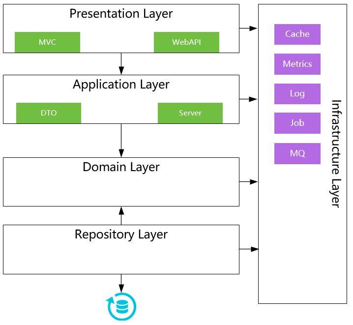 开箱即用~基于.NET Core的统一应用逻辑分层框架设计[含源码]