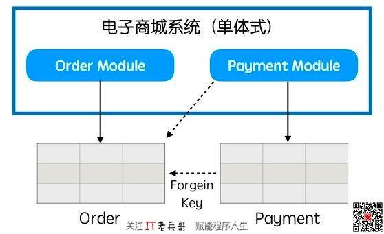 如何把单体式应用拆解成微服务?【下】
