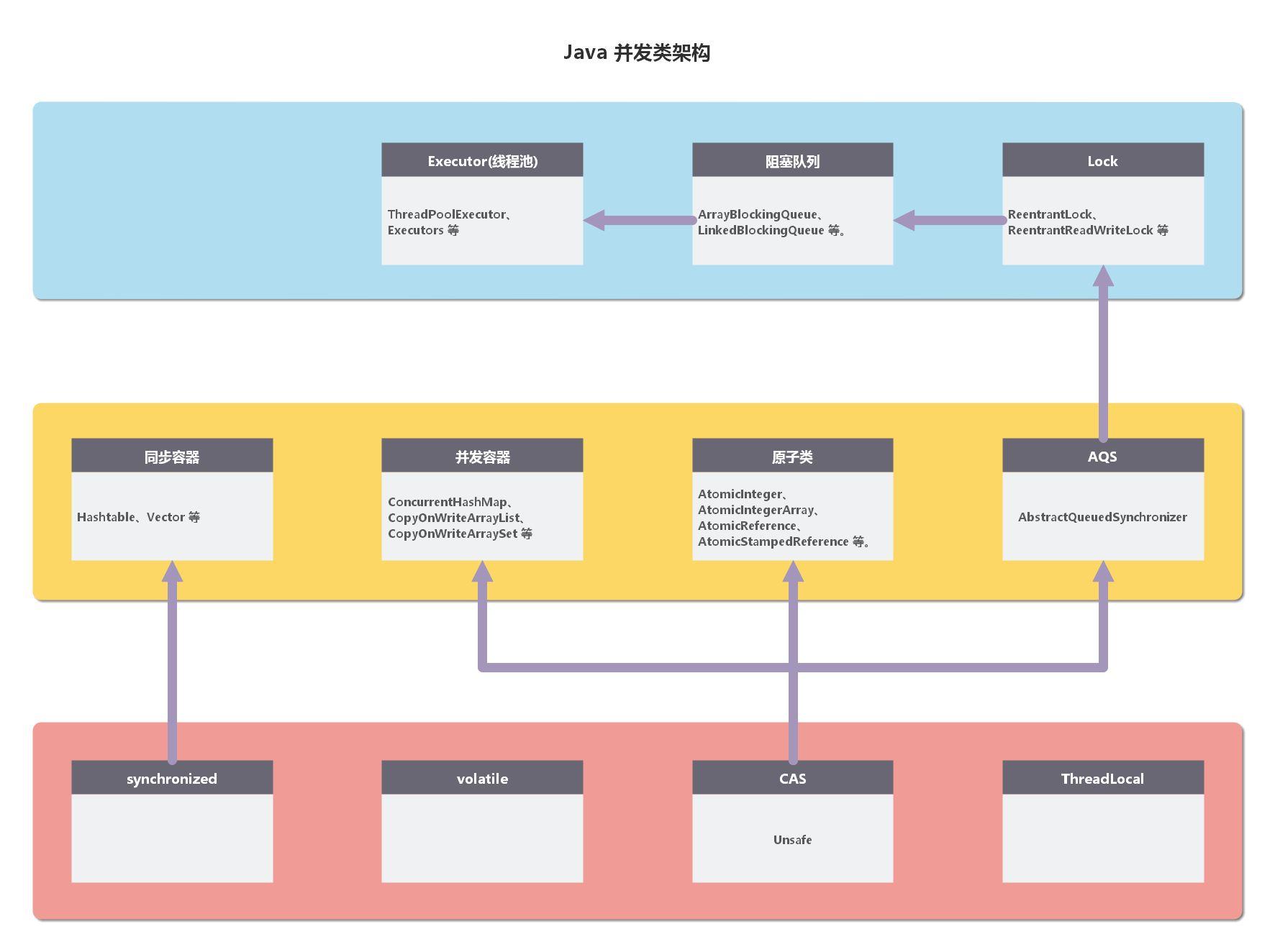 Java 并发核心机制