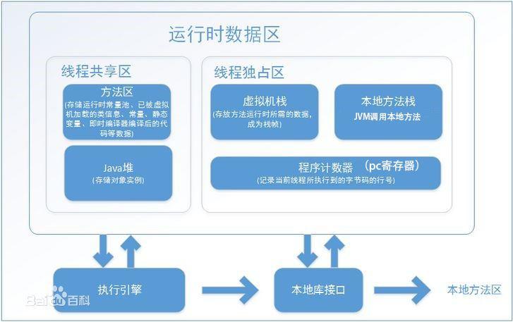 JVM模型和原理