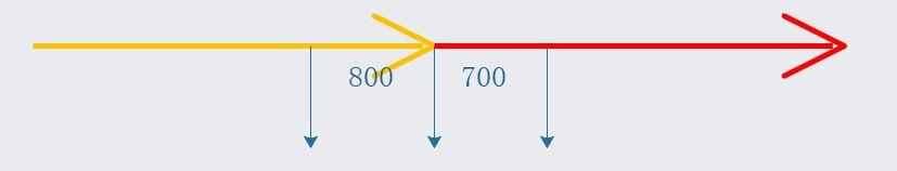 微服务-高并发下接口如何做到优雅的限流