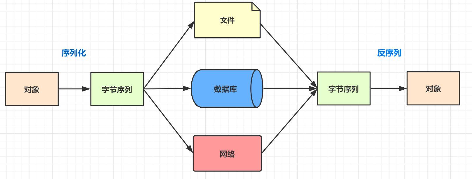 Java程序员必备:序列化全方位解析